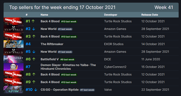 Steam一周销量排行榜 生存FPS《喋血复仇》首发夺魁