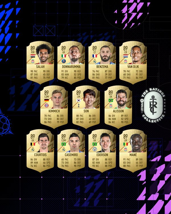 EA公布《FIFA 22》球员排名Top22 梅西仍然位居首位插图5