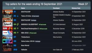 Steam一周销量排行榜 FPS新作《死亡循环》首发夺魁