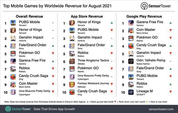8月手游收入排行榜已公布 腾讯两款游戏进入前三
